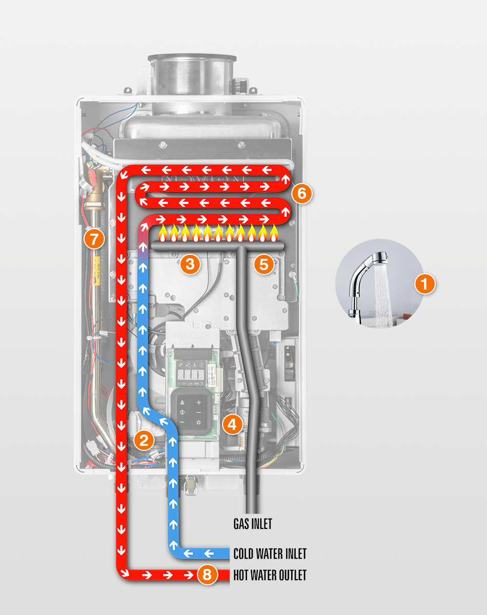 How tankless water heater works diagram.
